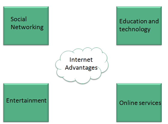disadvantages of internet in education